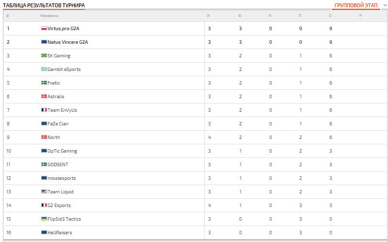 Турнирная таблица результатов ELEAGUE Major 2017